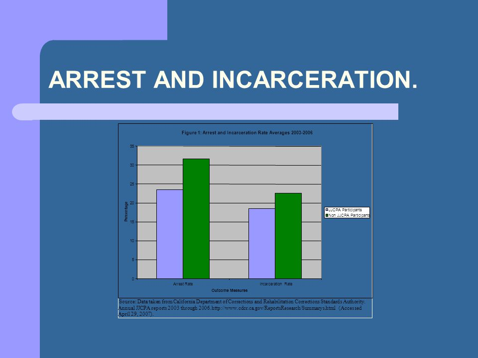 ARREST AND INCARCERATION.