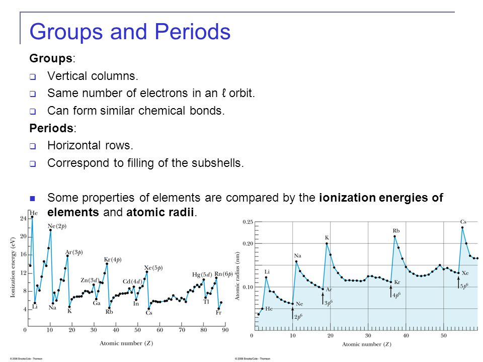 8 Groups and Periods Groups:  Vertical columns.  Same number of electrons in an ℓ orbit.