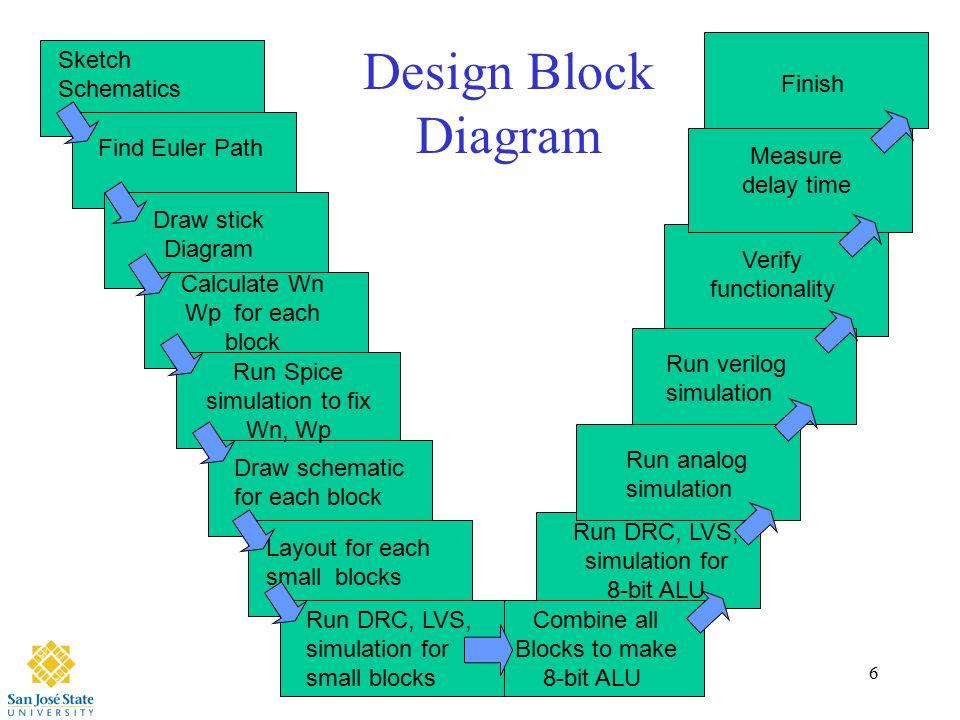6 6 combine all blocks to make 8-bit alu sketch schematics find euler path  draw stick diagram calculate wn wp for each block run spice simulation to  fix wn,