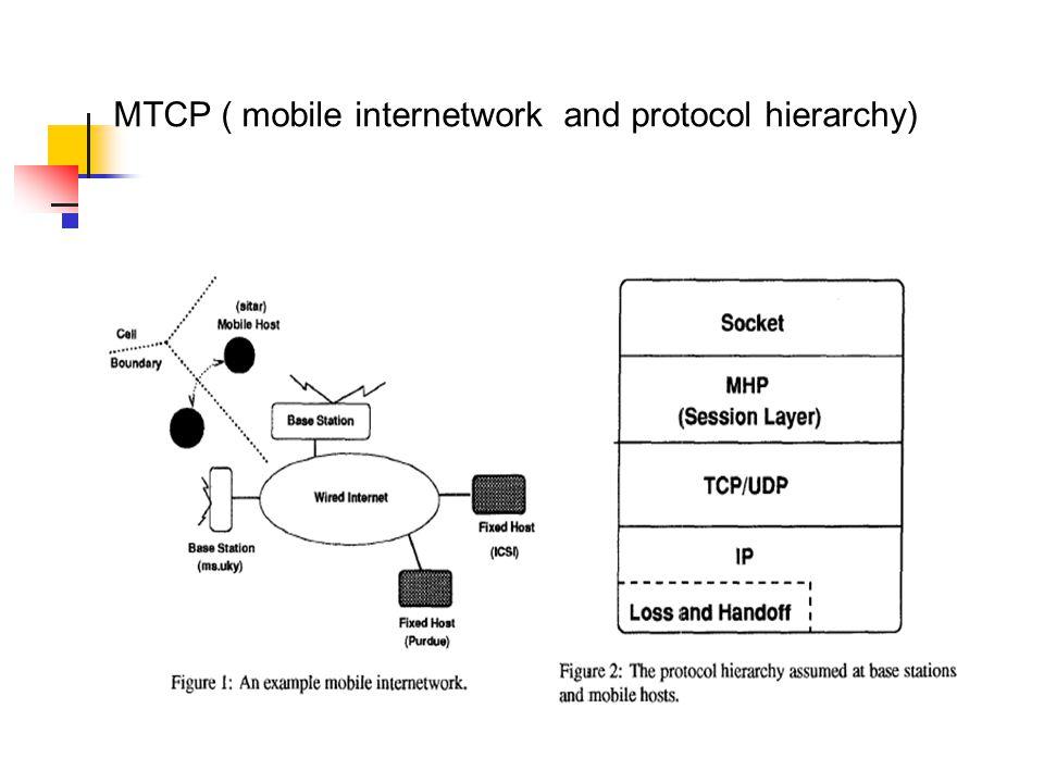 TCP Over Mobile Internetworking Hun Jung Minsub Kim  - ppt