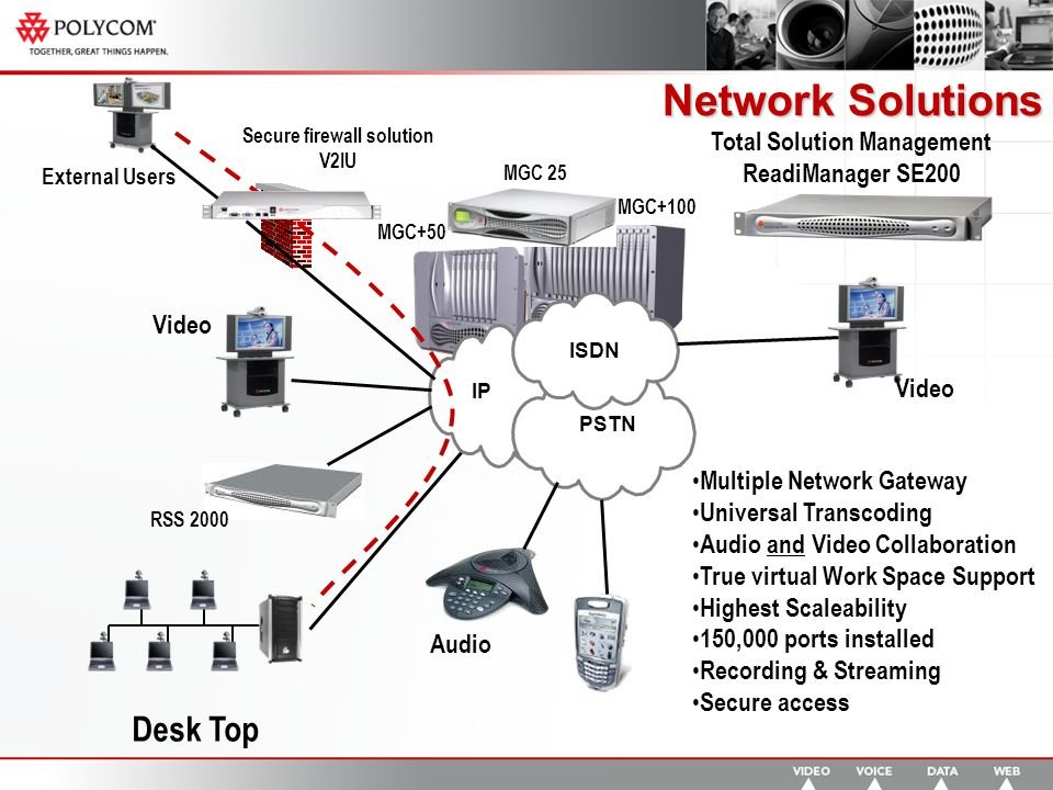 Network Solutions IP PSTN ISDN Multiple Network Gateway Universal Transcoding Audio and Video Collaboration True virtual Work Space Support Highest Scaleability 150,000 ports installed Recording & Streaming Secure access Desk Top Audio External Users Secure firewall solution V2IU MGC 25 MGC+50 MGC+100 RSS 2000 Video Total Solution Management ReadiManager SE200