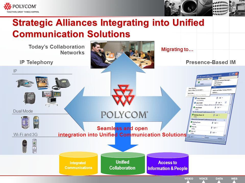 Dual Mode IP Telephony IP Wi-Fi and 3G Strategic Alliances Integrating into Unified Communication Solutions Migrating to… Today's Collaboration Networks Presence-Based IM Seamless and open integration into Unified Communication Solutions Integrated Communications Unified Collaboration Access to Information & People