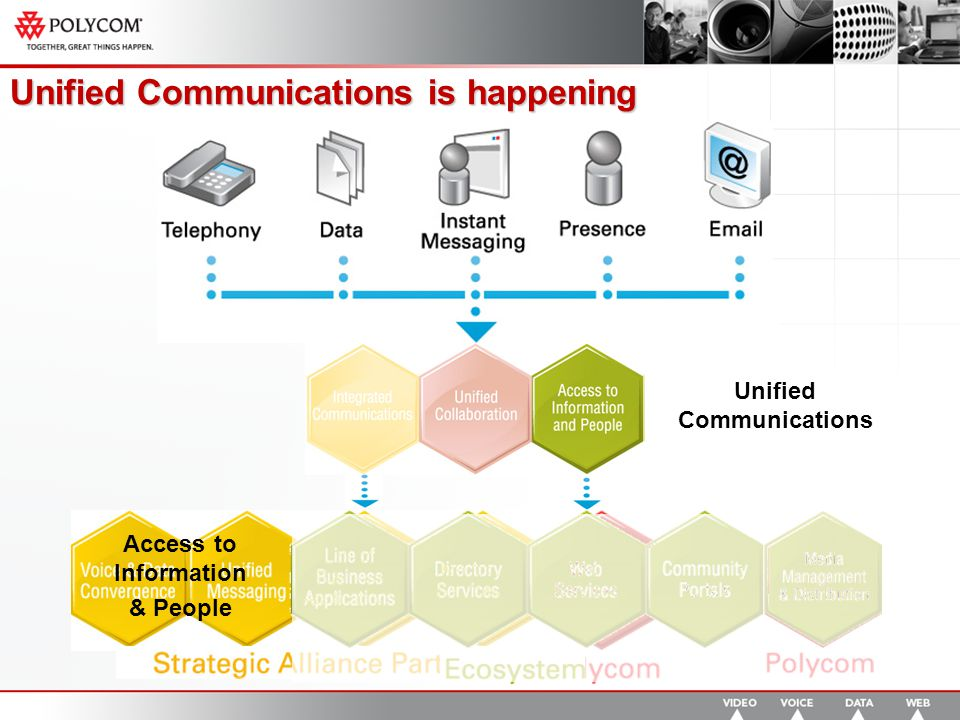 Unified Communications is happening Unified Communications Integrated Communications Access to Information & People