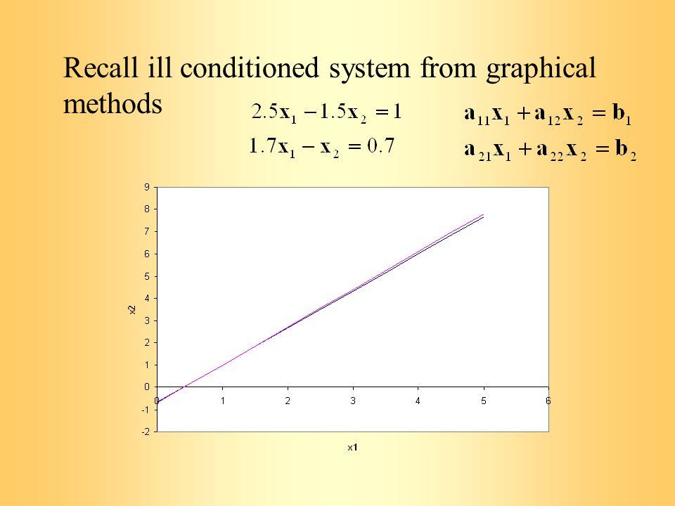 Recall ill conditioned system from graphical methods