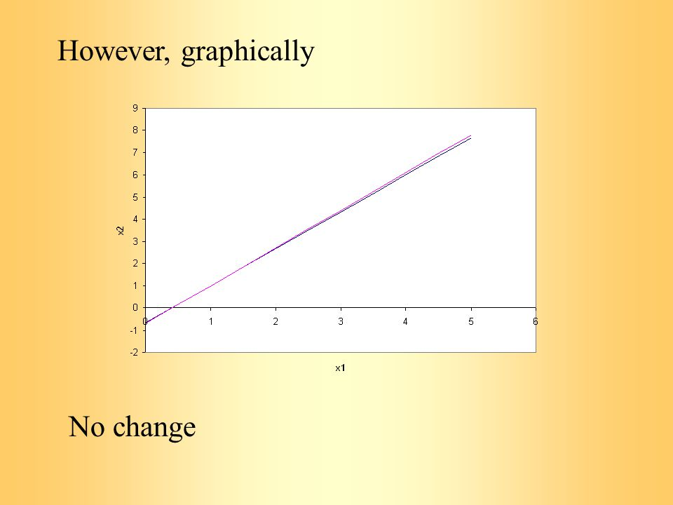 However, graphically No change
