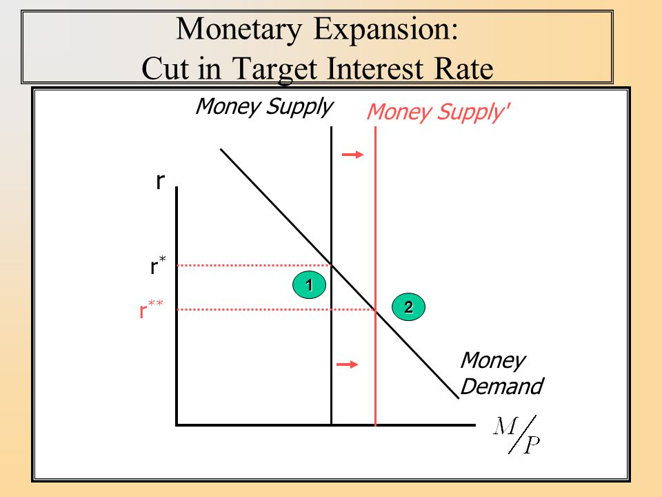 Monetary Expansion: Cut in Target Interest Rate r Money Demand r*r* Money Supply 1 Money Supply 2 r **