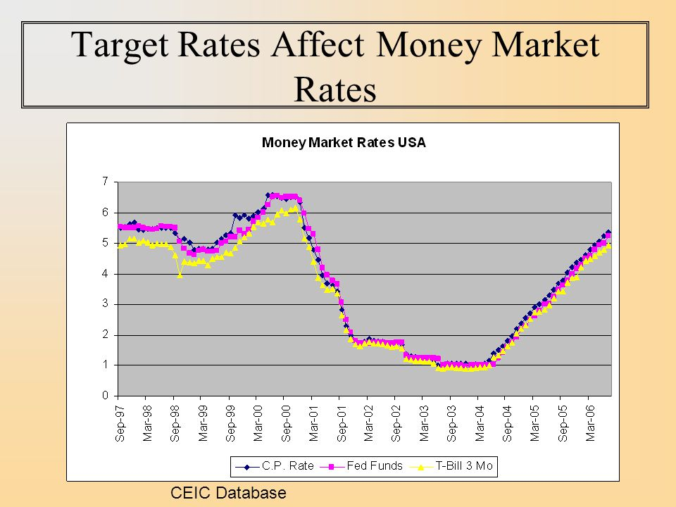 Target Rates Affect Money Market Rates CEIC Database