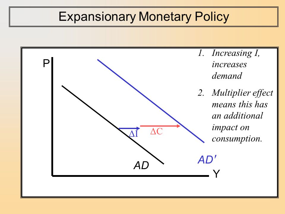 P Y AD Expansionary Monetary Policy AD ′ 1.Increasing I, increases demand 2.Multiplier effect means this has an additional impact on consumption.
