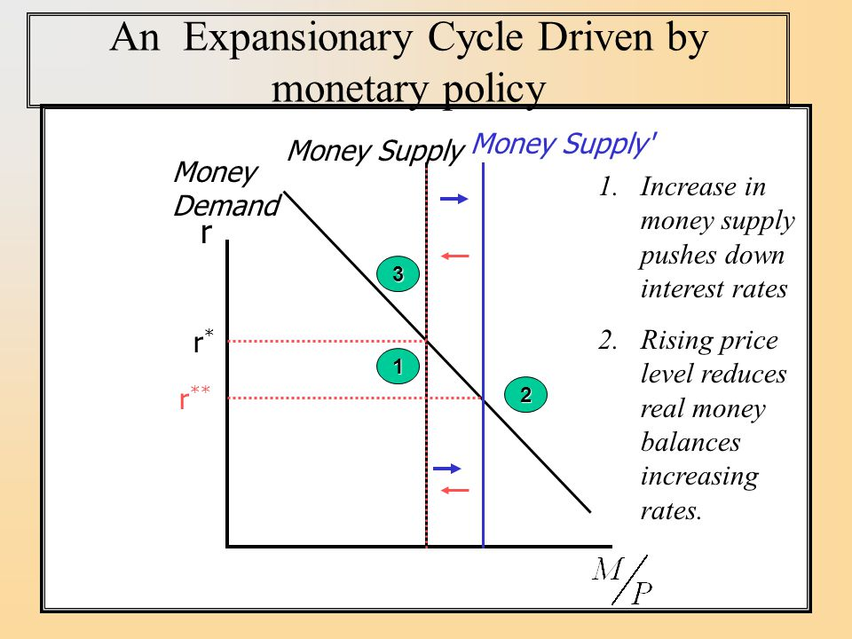 An Expansionary Cycle Driven by monetary policy r Money Demand r*r* Money Supply 1 Money Supply 2 r ** 1.Increase in money supply pushes down interest rates 2.Rising price level reduces real money balances increasing rates.