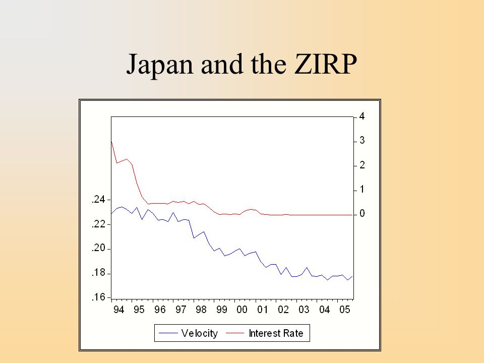 Japan and the ZIRP
