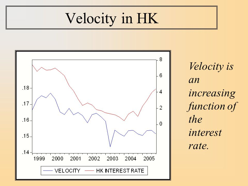 Velocity in HK Velocity is an increasing function of the interest rate.