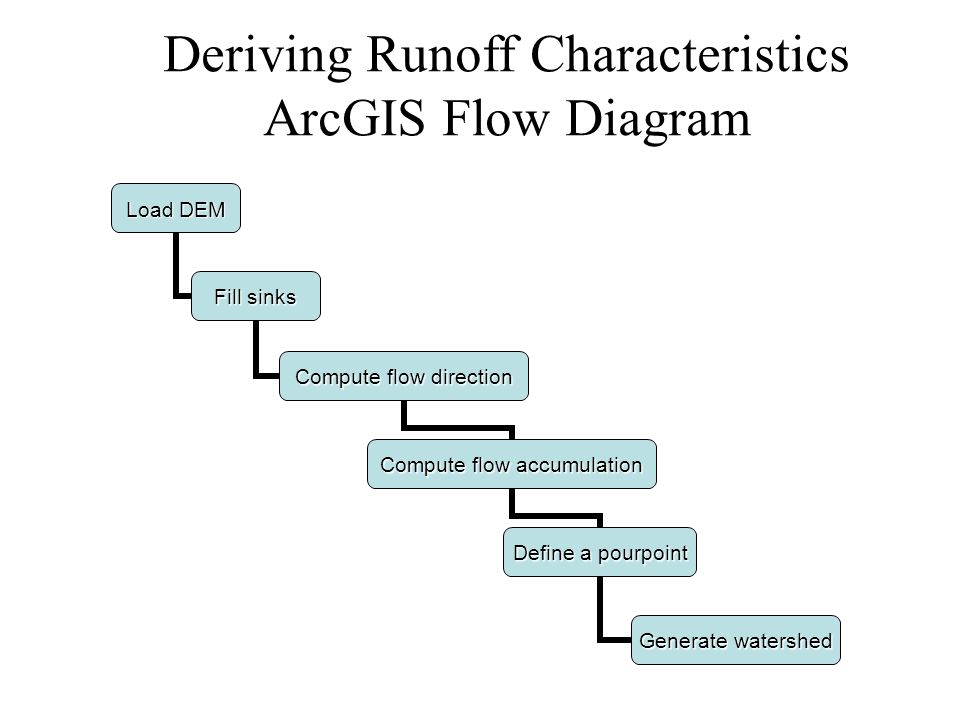 2 deriving runoff characteristics arcgis flow diagram load dem fill sinks  compute flow direction compute flow accumulation define a pourpoint  generate