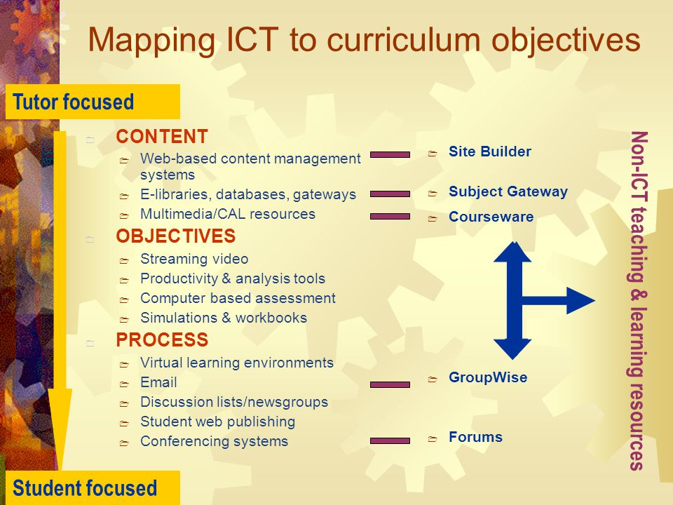 Mapping ICT to curriculum objectives  CONTENT  Web-based content management systems  E-libraries, databases, gateways  Multimedia/CAL resources  OBJECTIVES  Streaming video  Productivity & analysis tools  Computer based assessment  Simulations & workbooks  PROCESS  Virtual learning environments    Discussion lists/newsgroups  Student web publishing  Conferencing systems  Site Builder  Subject Gateway  Courseware  GroupWise  Forums Non-ICT teaching & learning resources Tutor focused Student focused