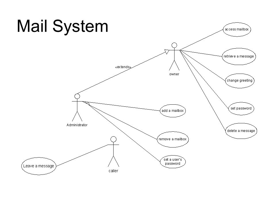 Uml Sequence Diagrams Eileen Kraemer Cse 335 Michigan State