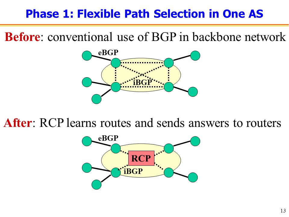 13 Phase 1: Flexible Path Selection in One AS iBGP eBGP Before: conventional use of BGP in backbone network iBGP eBGP After: RCP learns routes and sends answers to routers RCP