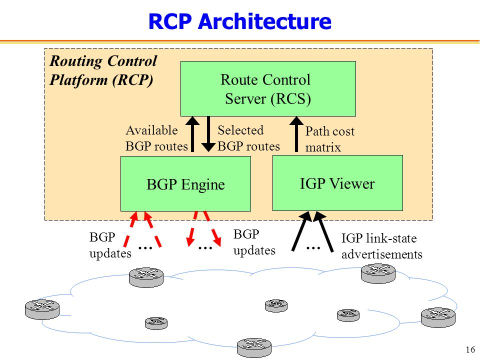16 RCP Architecture Route Control Server (RCS) BGP Engine IGP Viewer Routing Control Platform (RCP) Available BGP routes BGP updates … Selected BGP routes BGP updates … Path cost matrix IGP link-state advertisements …