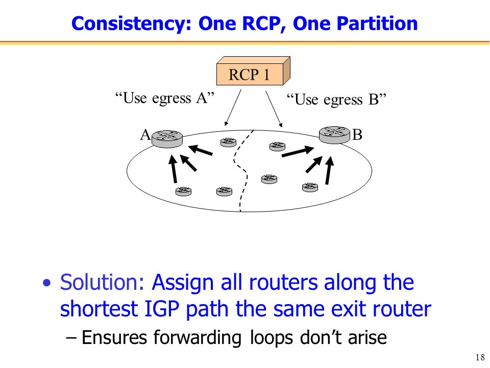 18 Consistency: One RCP, One Partition Solution: Assign all routers along the shortest IGP path the same exit router –Ensures forwarding loops don't arise RCP 1 BA Use egress B Use egress A