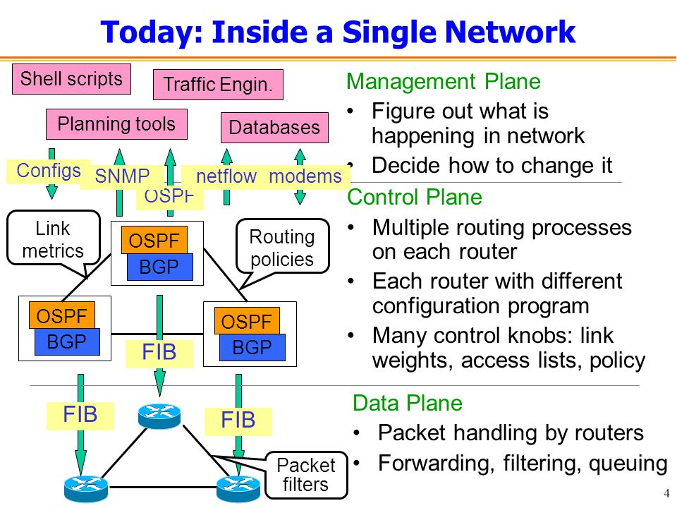 4 Today: Inside a Single Network Data Plane Packet handling by routers Forwarding, filtering, queuing Management Plane Figure out what is happening in network Decide how to change it Shell scripts Traffic Engin.