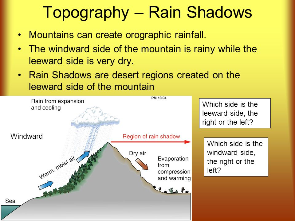 Topography – Rain Shadows Mountains can create orographic rainfall.