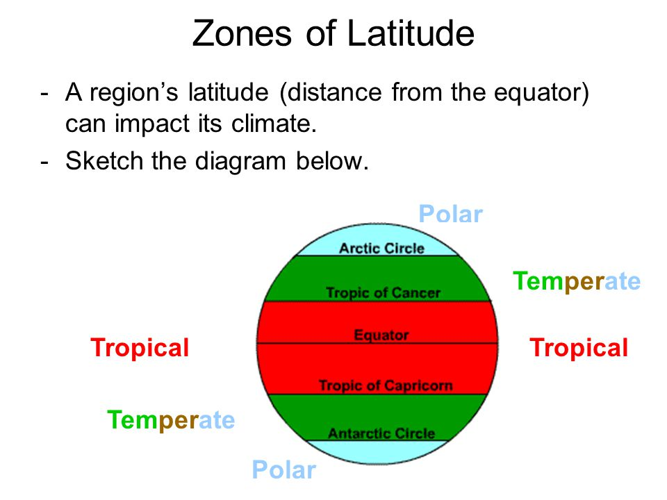 -A region's latitude (distance from the equator) can impact its climate.