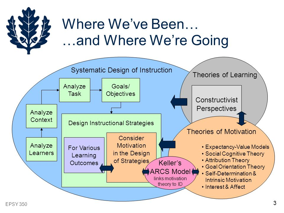 memory motivation and other learning theories essay Create learning materials according to any one of the implications of skinner's instructional design models operant conditioning theory in teaching & learning implications of cognitive theories: - cognitive processes influence 1.
