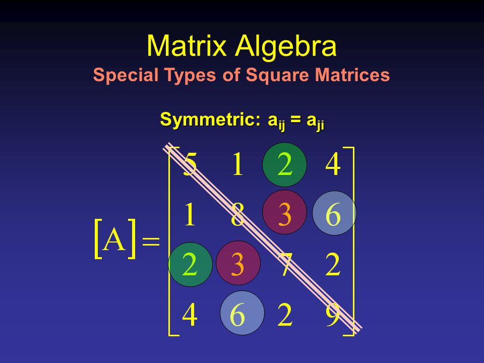 Matrix Algebra Special Types of Square Matrices Symmetric: a ij = a ji