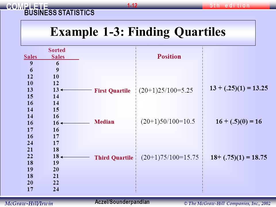 COMPLETE 5 t h e d i t i o n BUSINESS STATISTICS Aczel/Sounderpandian McGraw-Hill/Irwin © The McGraw-Hill Companies, Inc., SortedSales First Quartile Median Third Quartile (n+1)P/100 (20+1)25/100=5.25 (20+1)50/100=10.5 (20+1)75/100= (.25)(1) = (.5)(0) = (.75)(1) = Quartiles Example 1-3: Finding Quartiles Position