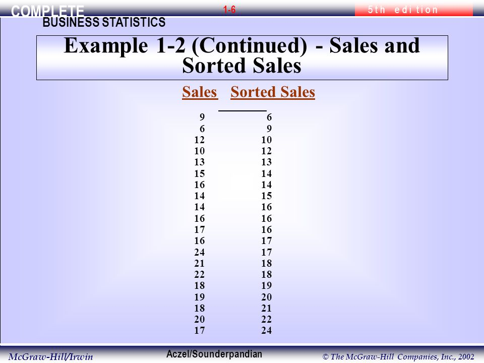 COMPLETE 5 t h e d i t i o n BUSINESS STATISTICS Aczel/Sounderpandian McGraw-Hill/Irwin © The McGraw-Hill Companies, Inc., Example 1-2 (Continued) - Sales and Sorted Sales Sales Sorted Sales
