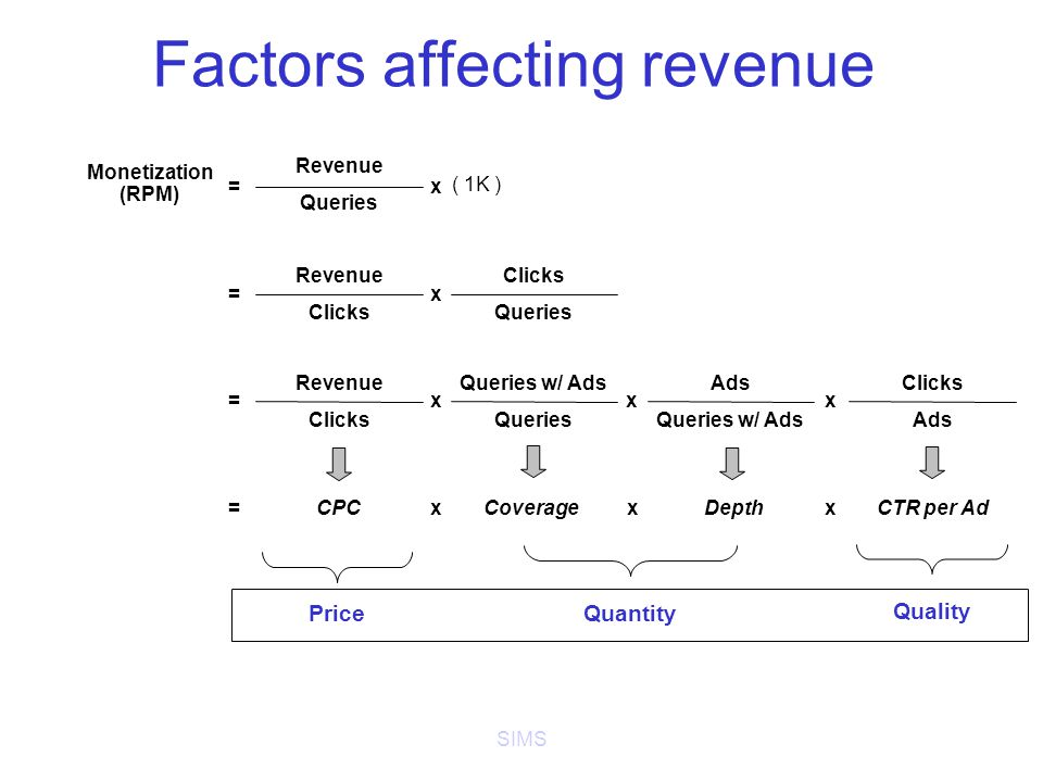 SIMS Factors affecting revenue Monetization (RPM) Revenue Queries Revenue Clicks Revenue Clicks CPC Price Clicks Queries Queries w/ Ads Queries Ads Queries w/ Ads Clicks Ads CoverageDepthCTR per Ad Quantity Quality = = = = x xxx x xx x ( 1K )