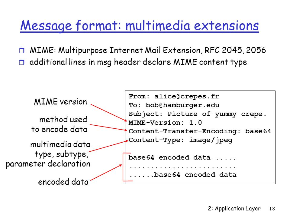 2: Application Layer 18 Message format: multimedia extensions r MIME: Multipurpose Internet Mail Extension, RFC 2045, 2056 r additional lines in msg header declare MIME content type From: To: Subject: Picture of yummy crepe.