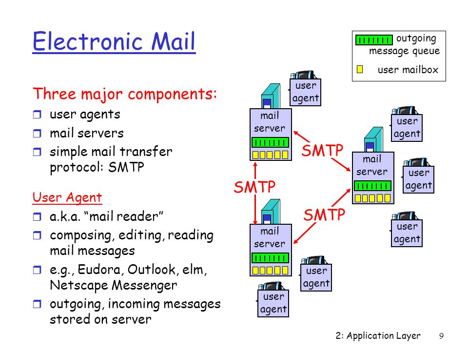 2: Application Layer 9 Electronic Mail Three major components: r user agents r mail servers r simple mail transfer protocol: SMTP User Agent r a.k.a.