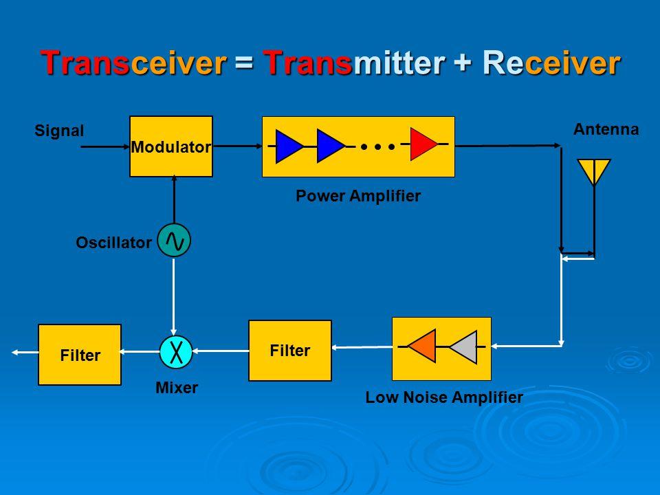 Transceiver block diagram transmitter modulator power amplifier 4 transceiver transmitter receiver modulator power amplifier antenna oscillator signal low noise amplifier filter mixer filter ccuart Choice Image