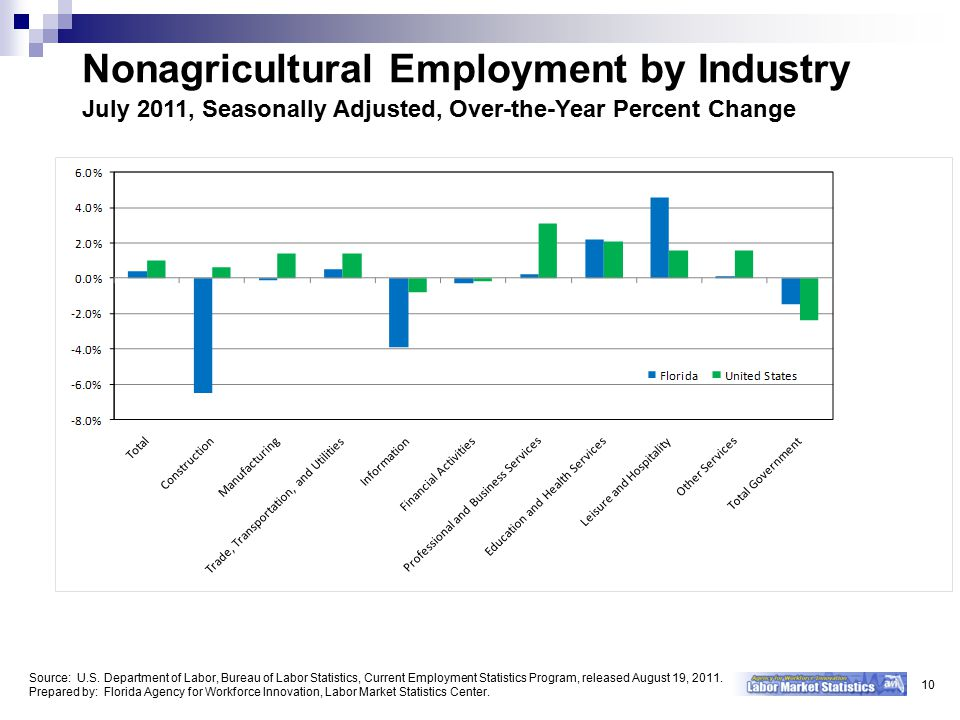Nonagricultural Employment by Industry July 2011, Seasonally Adjusted, Over-the-Year Percent Change 10 Source: U.S.