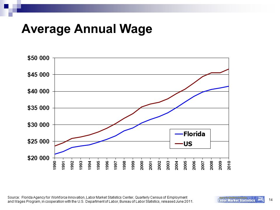 Average Annual Wage Source: Florida Agency for Workforce Innovation, Labor Market Statistics Center, Quarterly Census of Employment and Wages Program, in cooperation with the U.S.