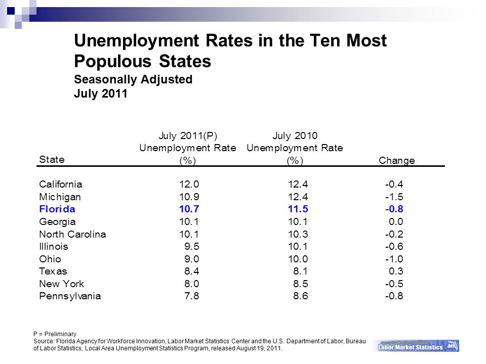 P = Preliminary Source: Florida Agency for Workforce Innovation, Labor Market Statistics Center and the U.S.