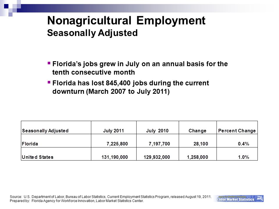 Nonagricultural Employment Seasonally Adjusted  Florida's jobs grew in July on an annual basis for the tenth consecutive month  Florida has lost 845,400 jobs during the current downturn (March 2007 to July 2011) Source: U.S.