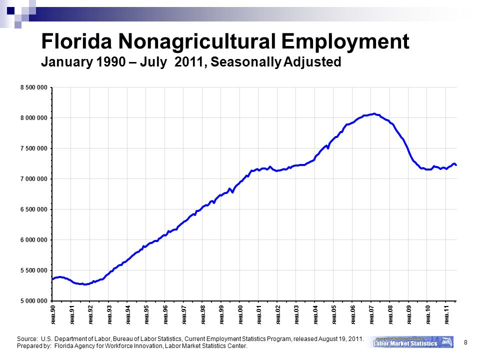 Florida Nonagricultural Employment January 1990 – July 2011, Seasonally Adjusted 8 Source: U.S.