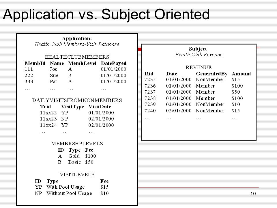 10 Application vs. Subject Oriented