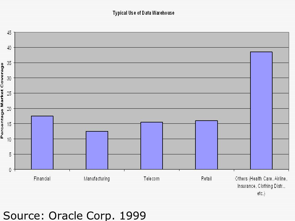 Source: Oracle Corp. 1999