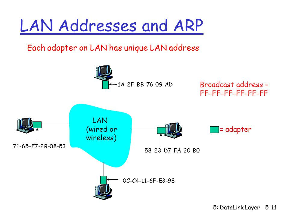 5: DataLink Layer5-11 LAN Addresses and ARP Each adapter on LAN has unique LAN address Broadcast address = FF-FF-FF-FF-FF-FF = adapter 1A-2F-BB AD D7-FA-20-B0 0C-C4-11-6F-E F7-2B LAN (wired or wireless)