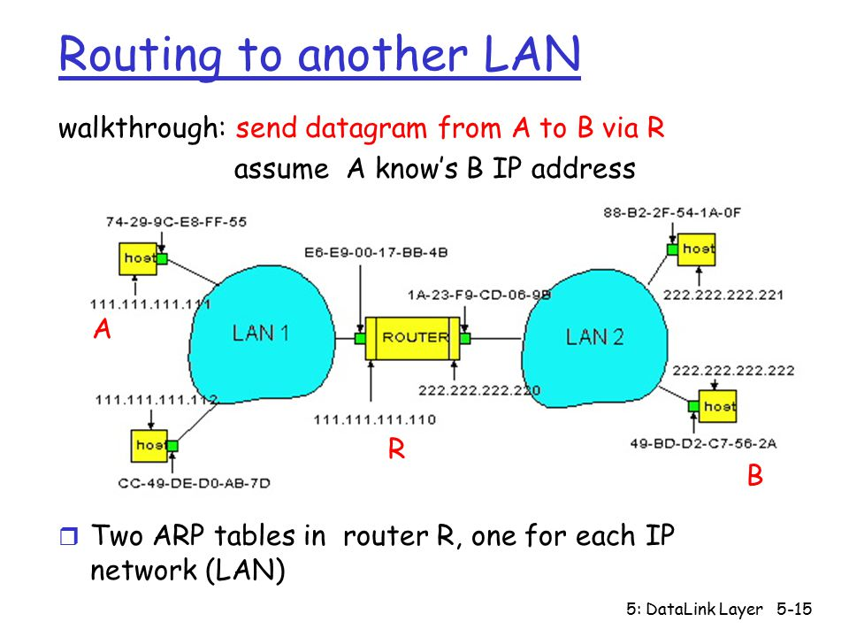5: DataLink Layer5-15 Routing to another LAN walkthrough: send datagram from A to B via R assume A know's B IP address r Two ARP tables in router R, one for each IP network (LAN) A R B