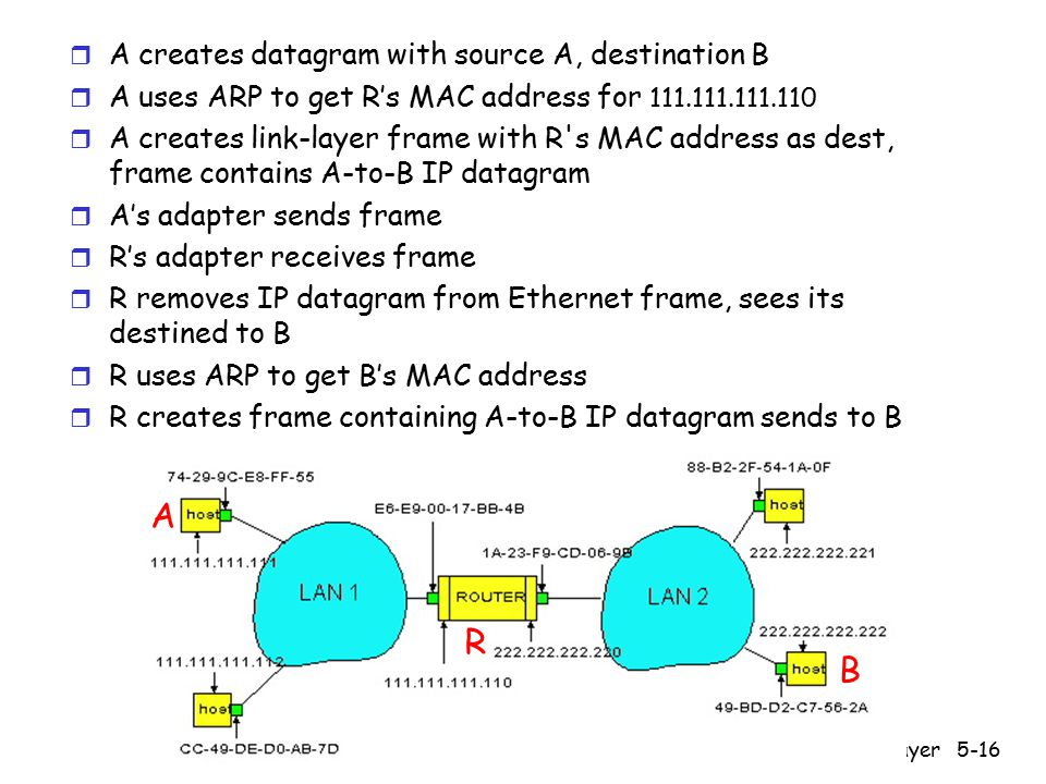 5: DataLink Layer5-16 r A creates datagram with source A, destination B r A uses ARP to get R's MAC address for r A creates link-layer frame with R s MAC address as dest, frame contains A-to-B IP datagram r A's adapter sends frame r R's adapter receives frame r R removes IP datagram from Ethernet frame, sees its destined to B r R uses ARP to get B's MAC address r R creates frame containing A-to-B IP datagram sends to B A R B