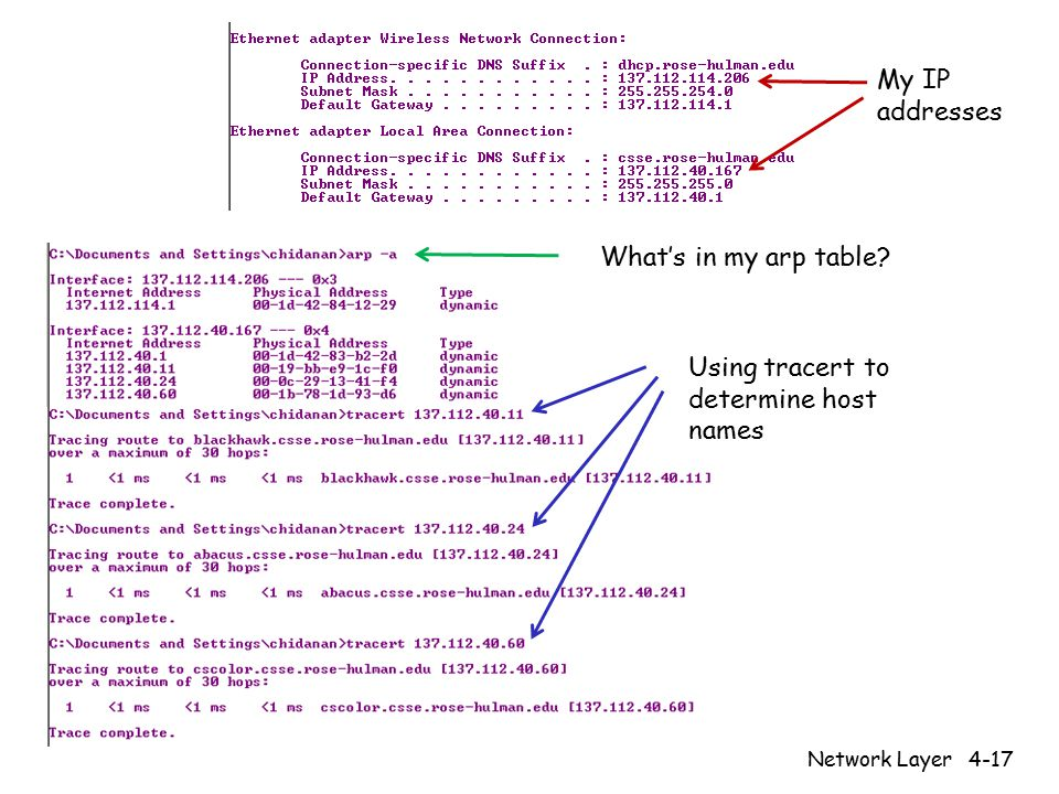 Network Layer4-17 My IP addresses What's in my arp table Using tracert to determine host names