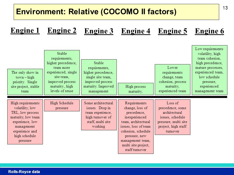 Rolls-Royce data 13 Environment: Relative (COCOMO II factors) High requirements volatility, low TRL, low process maturity, low team experience, low management experience and high schedule pressure High Schedule pressure Some architectural issues.