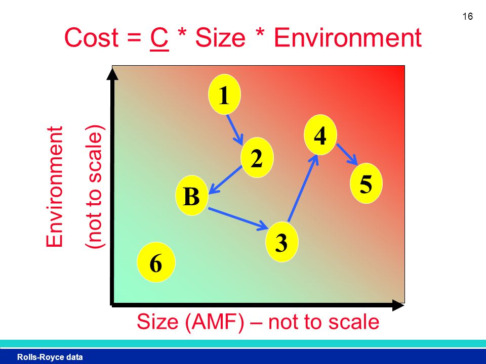 Rolls-Royce data Cost = C * Size * Environment Size (AMF) – not to scaleEnvironment (not to scale) B 16 1 2 3 4 5 6