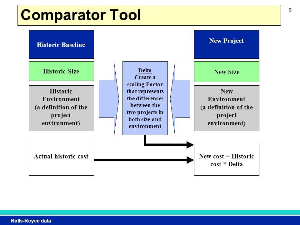 Rolls-Royce data 8 Comparator Tool Historic Baseline Historic Size Historic Environment (a definition of the project environment) Actual historic cost New Project New Size New Environment (a definition of the project environment) Delta Create a scaling Factor that represents the differences between the two projects in both size and environment New cost = Historic cost * Delta