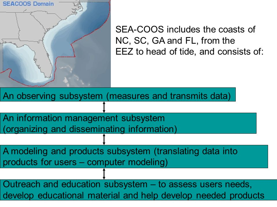 An observing subsystem (measures and transmits data) An information management subsystem (organizing and disseminating information) A modeling and products subsystem (translating data into products for users – computer modeling) Outreach and education subsystem – to assess users needs, develop educational material and help develop needed products SEA-COOS includes the coasts of NC, SC, GA and FL, from the EEZ to head of tide, and consists of: