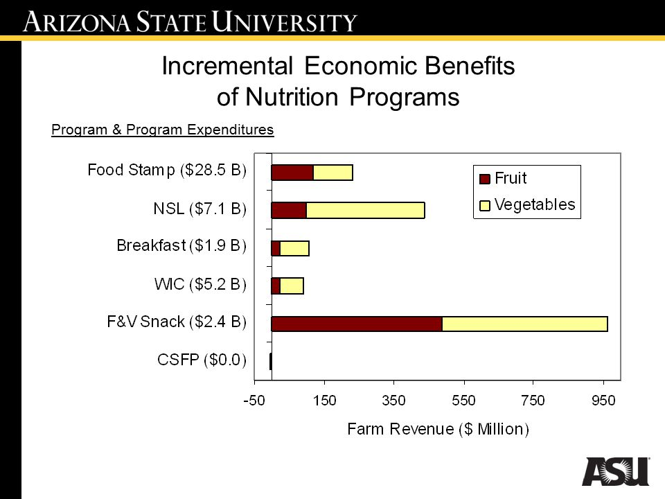 Incremental Economic Benefits of Nutrition Programs Program & Program Expenditures