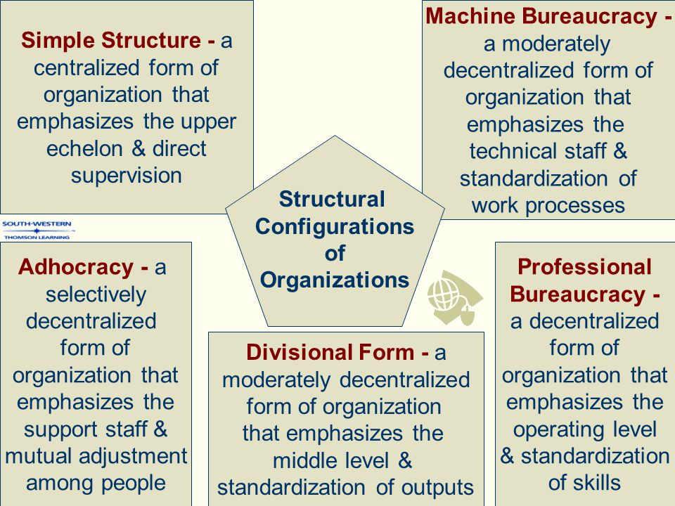 Adhocracy - a selectively decentralized form of organization that emphasizes the support staff & mutual adjustment among people Simple Structure - a centralized form of organization that emphasizes the upper echelon & direct supervision Machine Bureaucracy - a moderately decentralized form of organization that emphasizes the technical staff & standardization of work processes Divisional Form - a moderately decentralized form of organization that emphasizes the middle level & standardization of outputs Professional Bureaucracy - a decentralized form of organization that emphasizes the operating level & standardization of skills Structural Configurations of Organizations