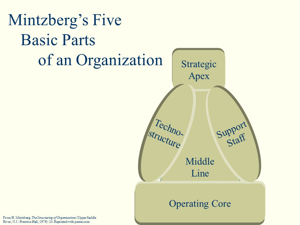 Middle Line Strategic Apex Operating Core Support Staff Techno- structure Mintzberg's Five Basic Parts of an Organization From H.